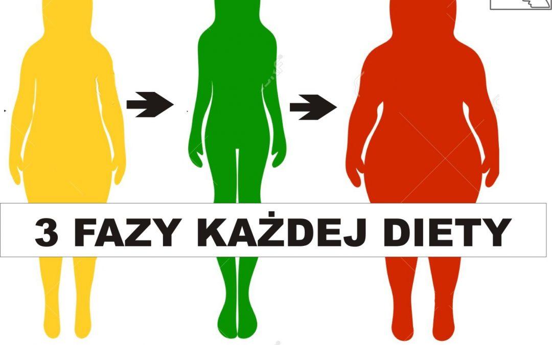 3 fazy każdej diety